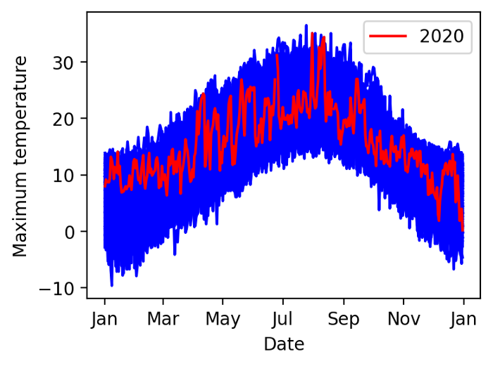 Oxford temperature data each day of every year since 1815, with 2020 highlighted