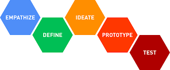 Design Thinking And Value Creation By Robert Hacker Medium