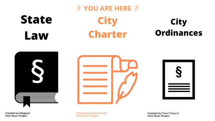 """A message of """"You Are Here,"""" colored orange, with hands pointing to a document labeled """"City Charter,"""" also colored orange."""