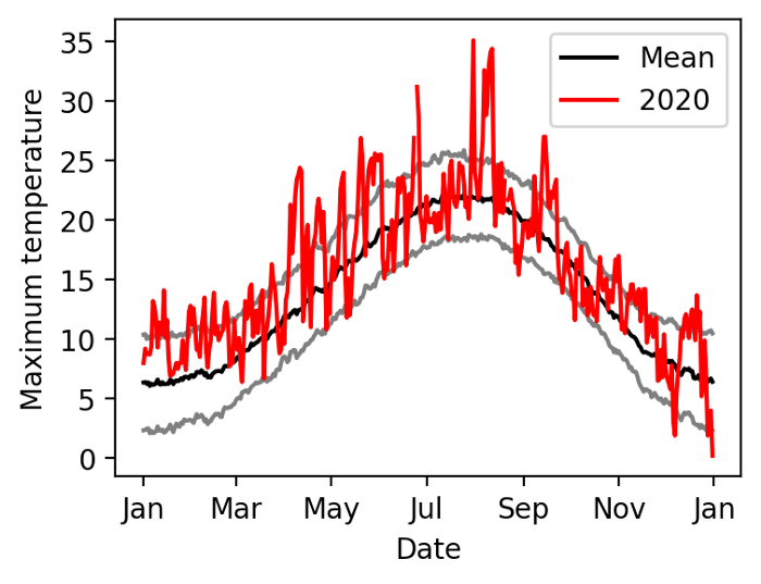Mean and standard deviations of temperature every day of the year, overlaid with data from 2020