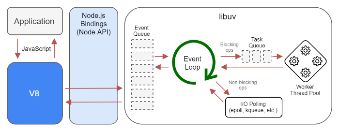 Node.js event loop architecture - Andranik Keshishyan