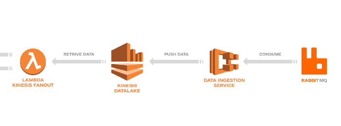 From Data-Swamp to Data-Lake on AWS (Part 2) - Engineering at Depop