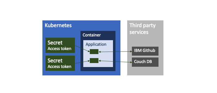 How to securely use passwords/tokens to access other services in cloud-native applications