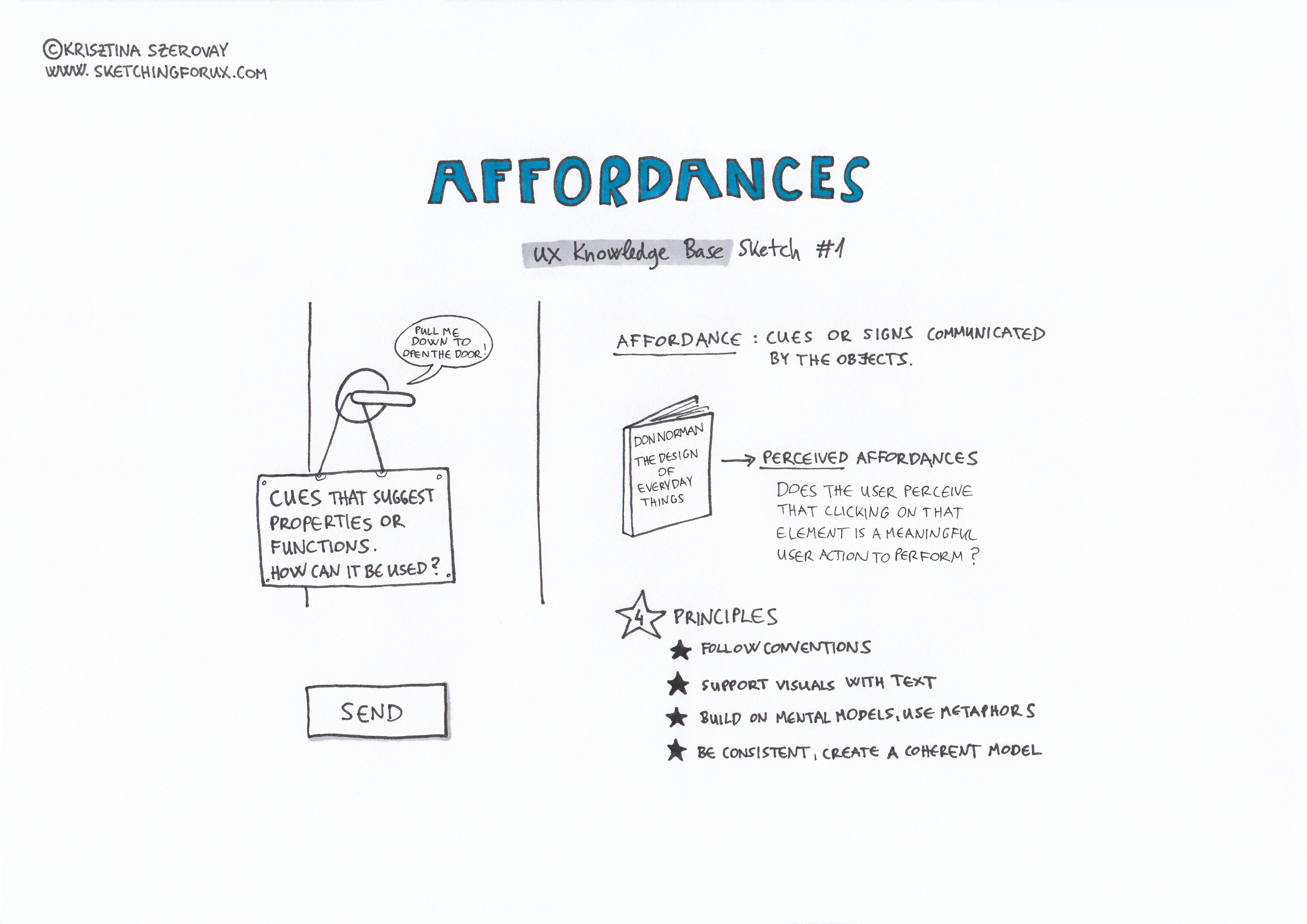 Affordances — the first UX Knowledge Base Sketch | by