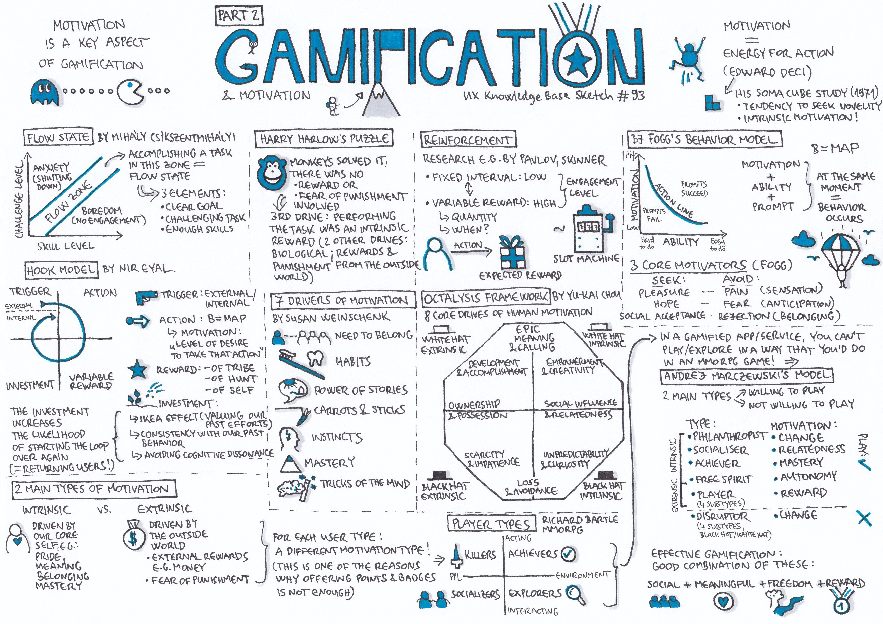 Gamification — Part 2 - UX Knowledge Base Sketch