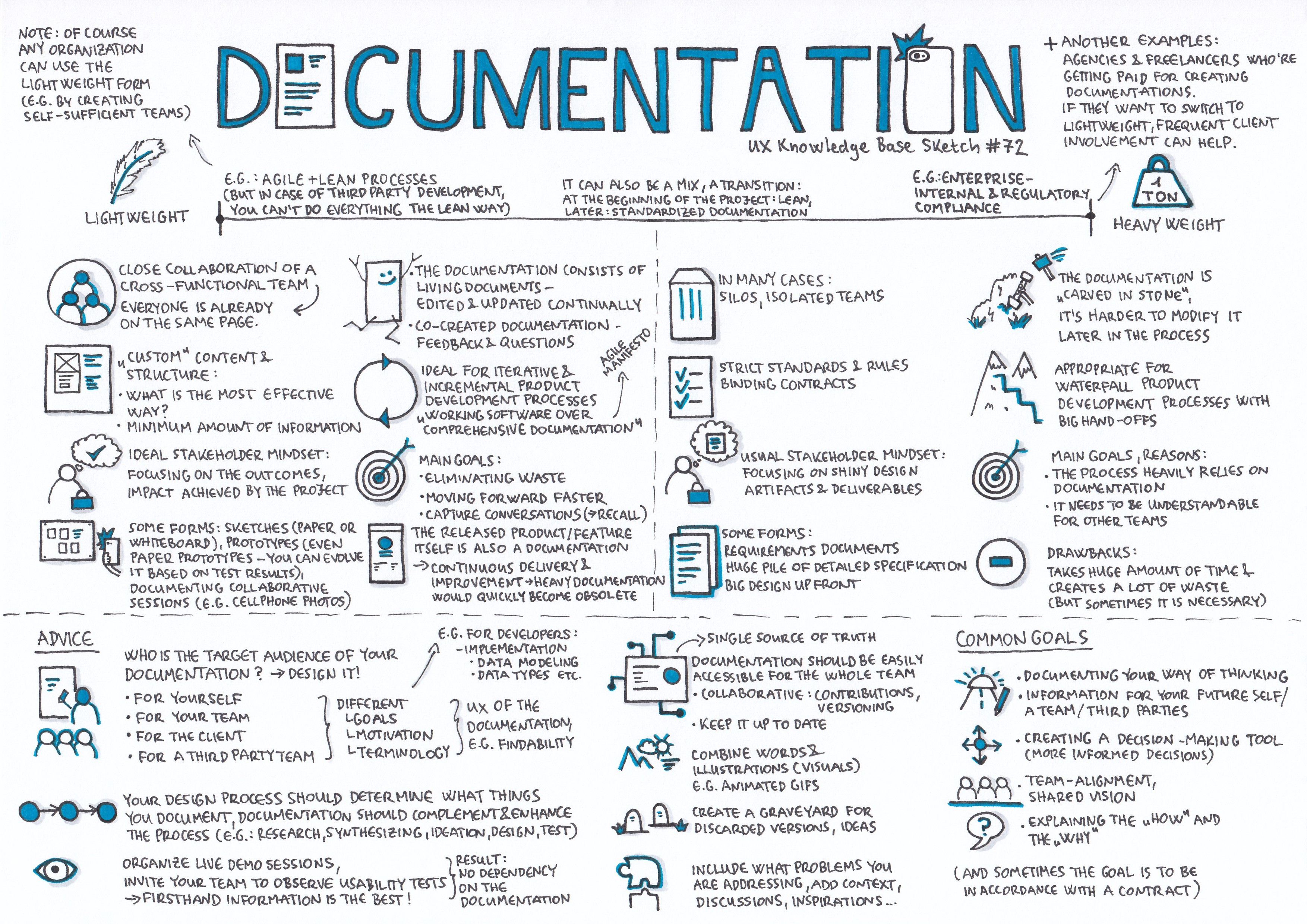 Documentation - UX Knowledge Base Sketch