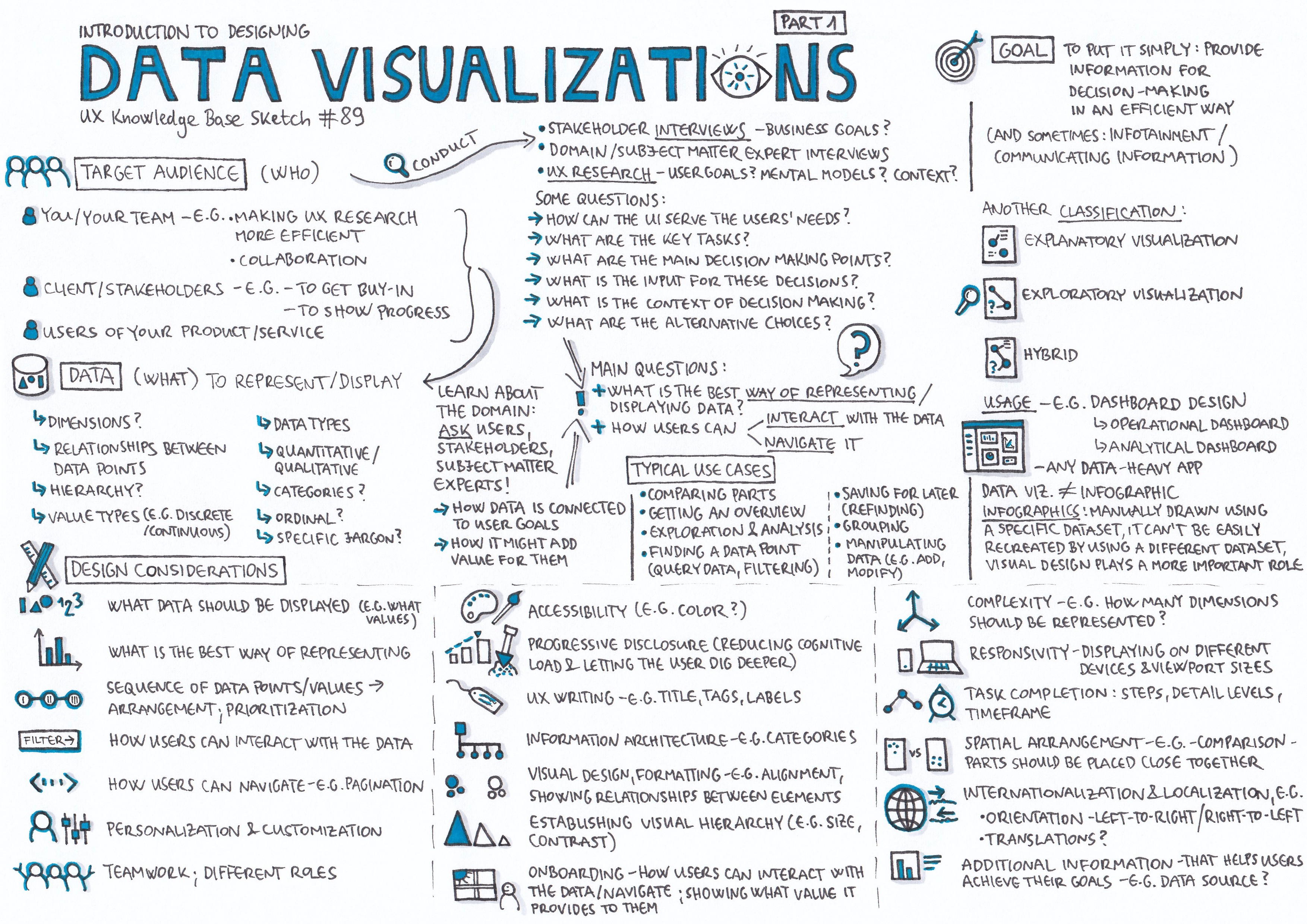 Introduction To Designing Data Visualizations Part 1 By Krisztina Szerovay Ux Knowledge Base Sketch