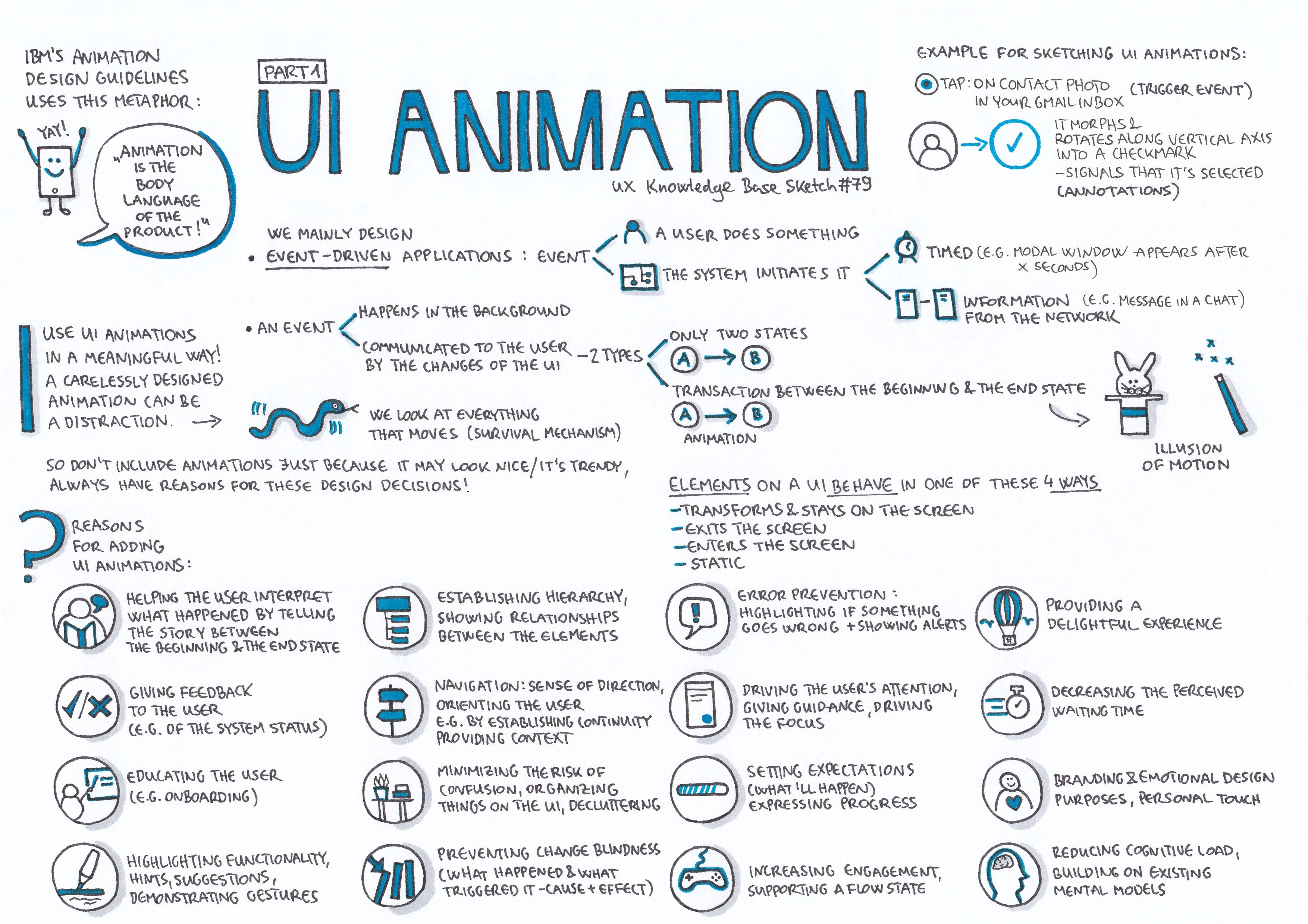Ui Animation Part 1 Ux Knowledge Base Sketch 79 By Krisztina Szerovay Ux Knowledge Base Sketch