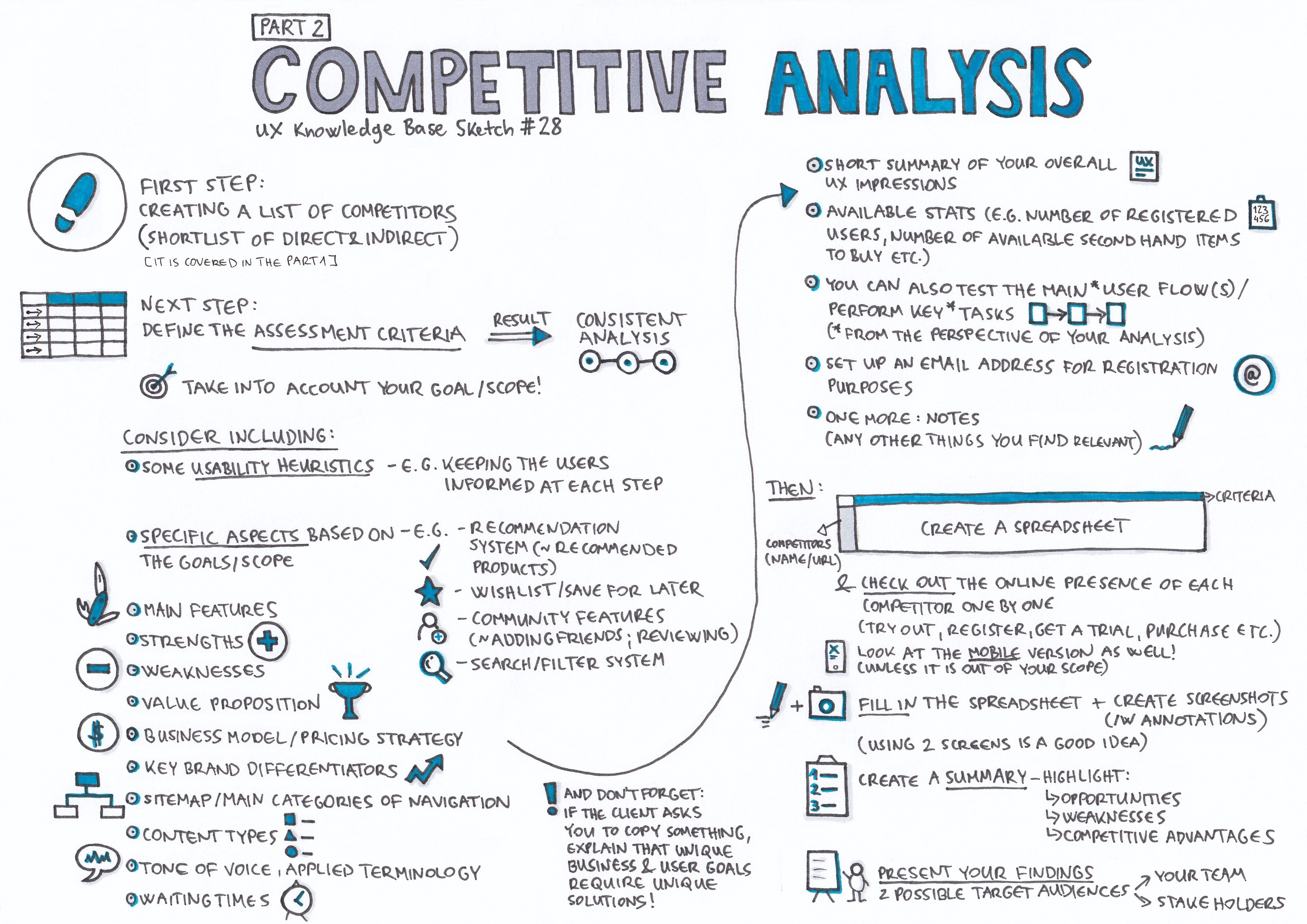 competitive analysis  u2014 part 2  ux knowledge base sketch