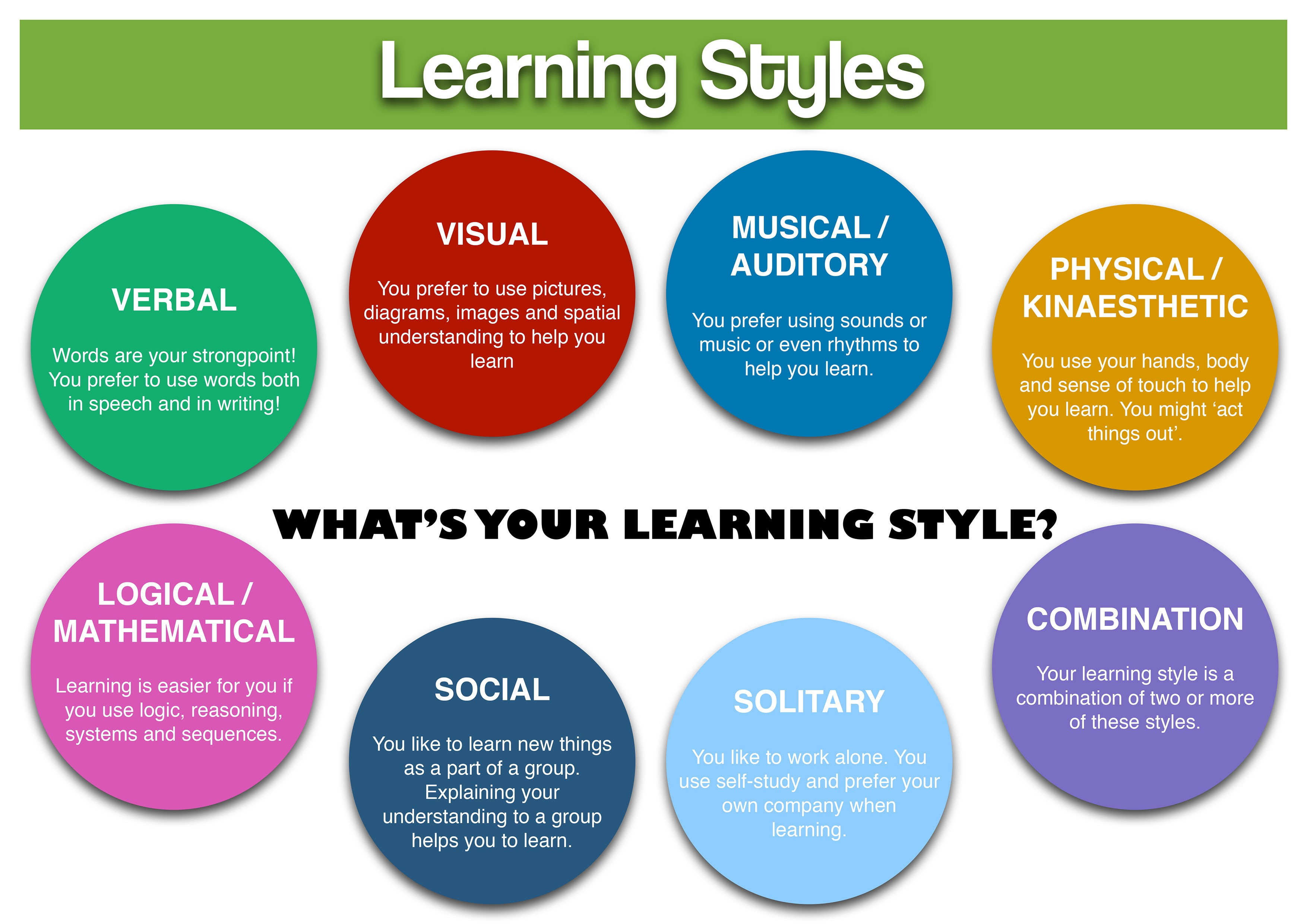 Individual Learning Styles and Learning to Code | by Ricardo Garza | Medium