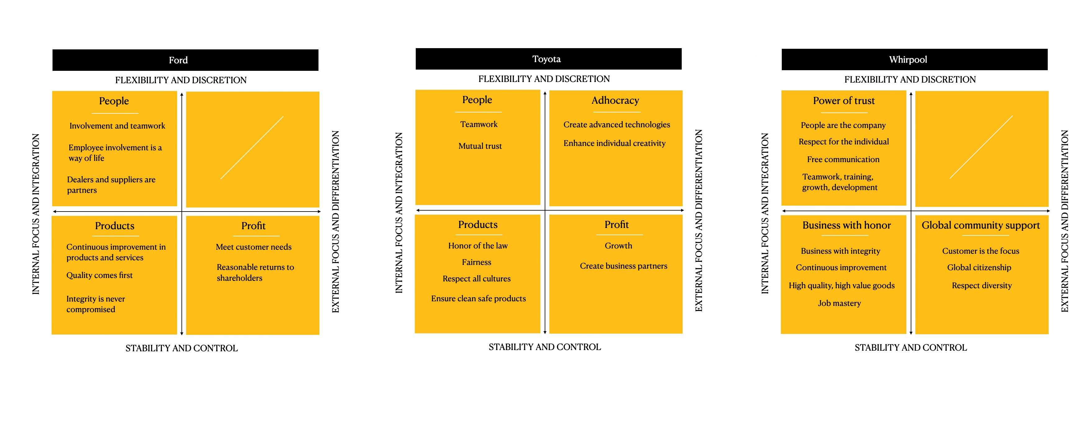 Image showing framework applied to mission, vision and values of Toyora, Whirpool and Ford.