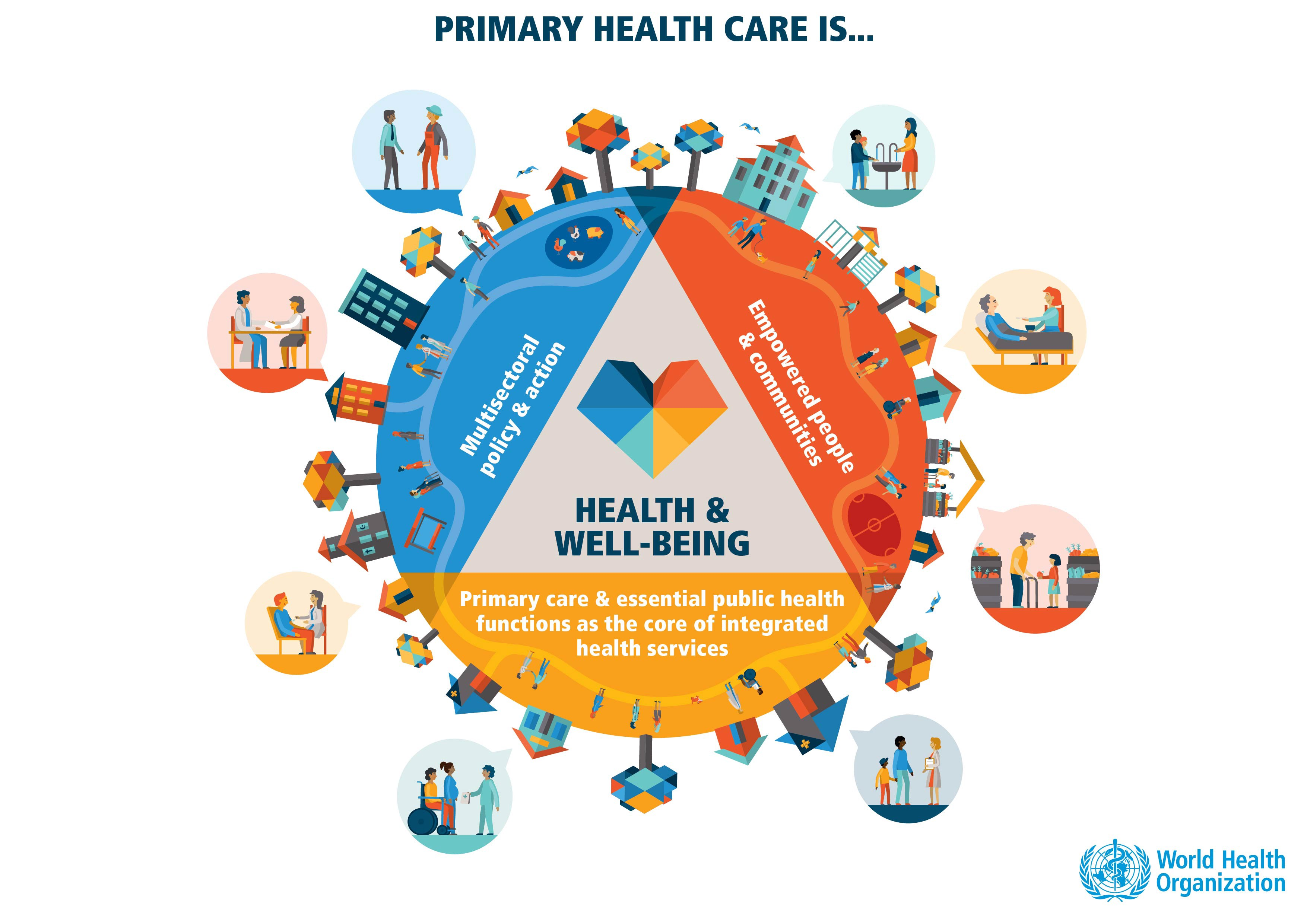 Primary Health Care according to WHO: I. Multi-sectorial policy & action, II. Empowerment, III. Integrated health services