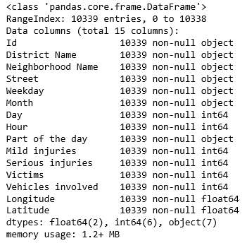 Analysis of car accidents in Barcelona using Pandas