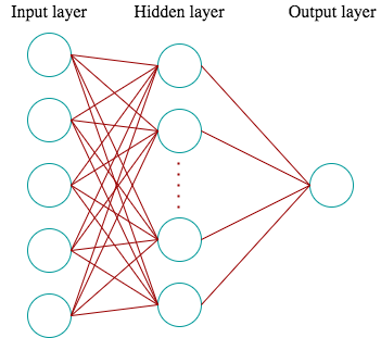 Neural Network to play a snake game - Towards Data Science