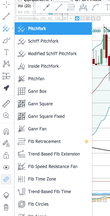 Trading View guide to chart Bitcoin and Cryptocurrencies