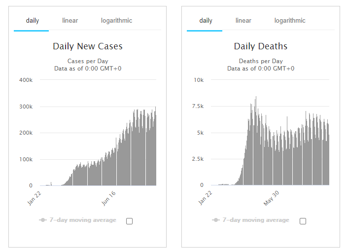 Covid-19: Correlation Between Confirmed Cases and Deaths