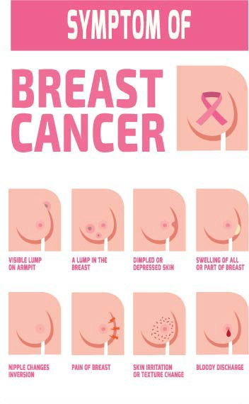 Stand Strong Against Breast Cancer And Overcome Through Courage And Strength From Best Breast Cancer Treatment In Indore By Advance Cancer Care Medium