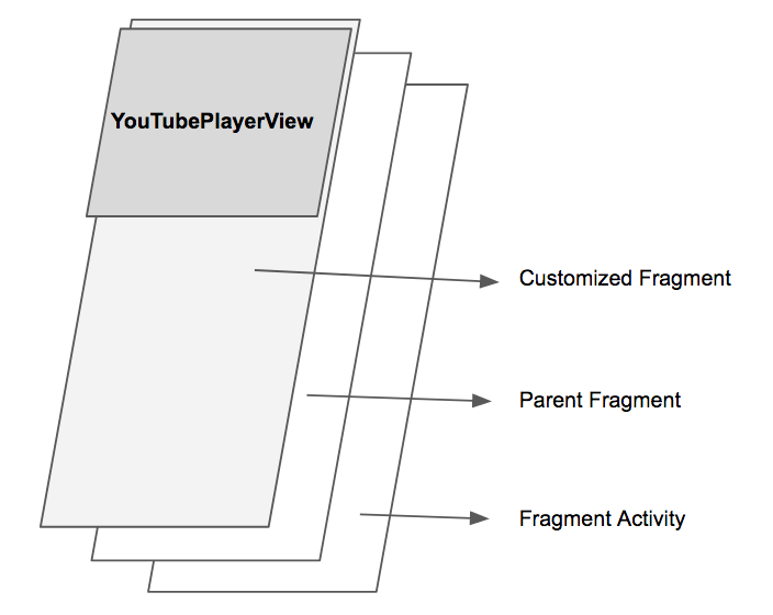 Funny Solution to play YouTubePlayerView on Customized Fragment