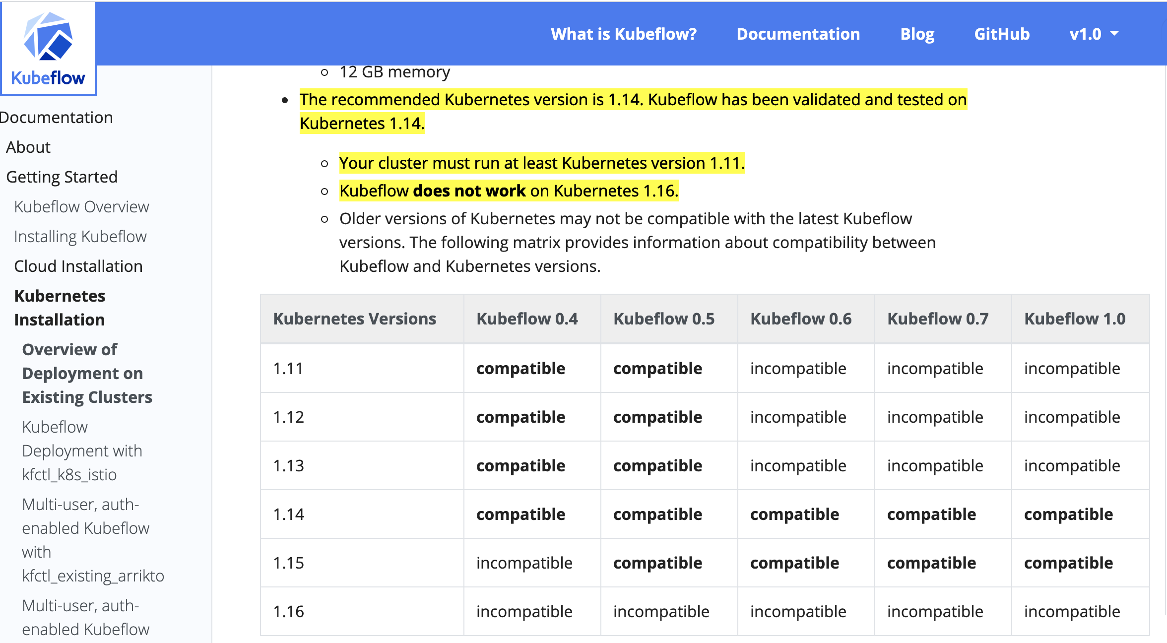 Supported Kubernetes Versions for Kubeflow