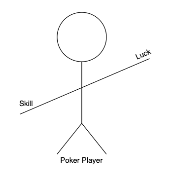 Poker players balancing skill and luck