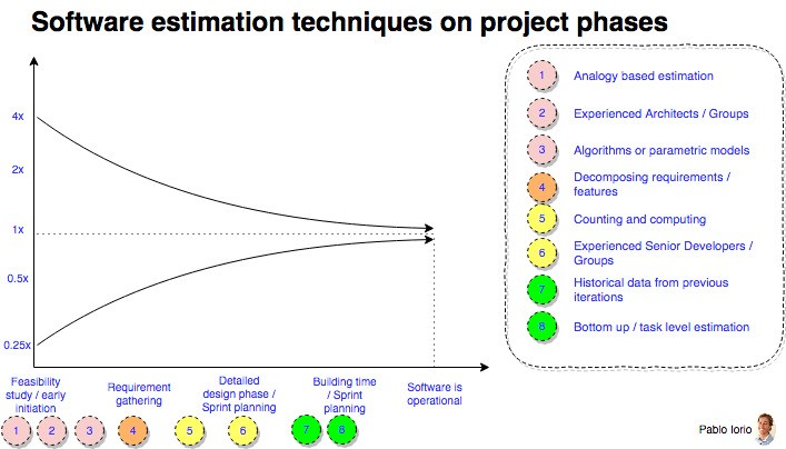 Which Software Development Estimation Technique Works Better Depending On The Project Phase By Pablo Iorio Medium