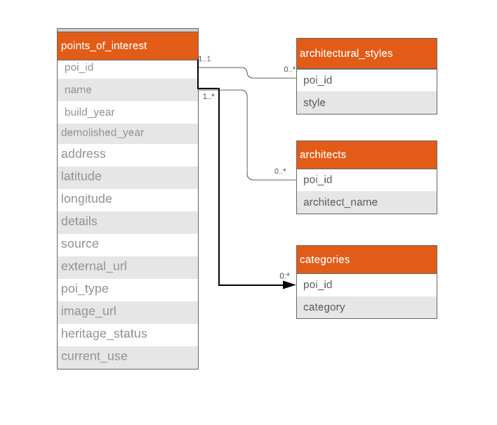 """SQLAlchemy ORM — a more """"Pythonic"""" way of interacting with"""