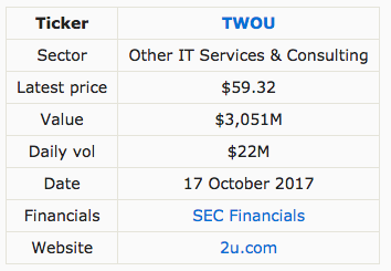 Is 2U Inc  for you? $TWOU - Stockflare