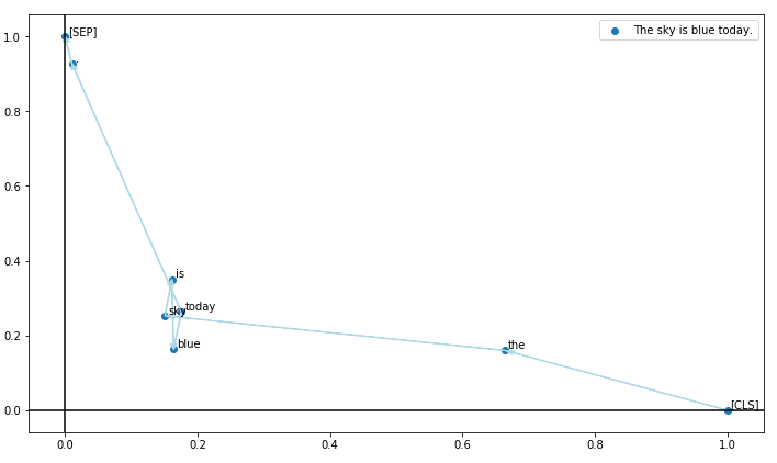 Visualisation Of Embedding Relations Word2vec Bert By Gergely D Nemeth Towards Data Science