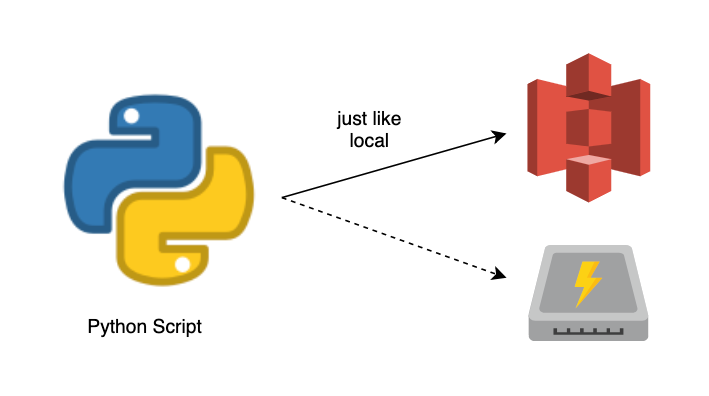 Using S3 Just Like a Local File System in Python - The