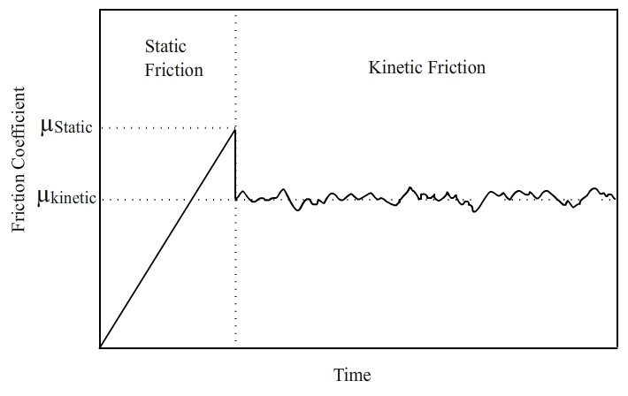 Loose Ends: Static Friction, Kinetic Friction, and Healthy Habits | by  health tech hub | Medium