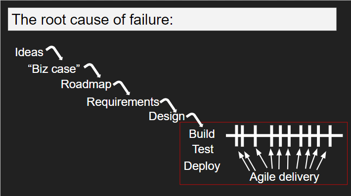 Your Product Team Might Use Agile, but It Is not Agile