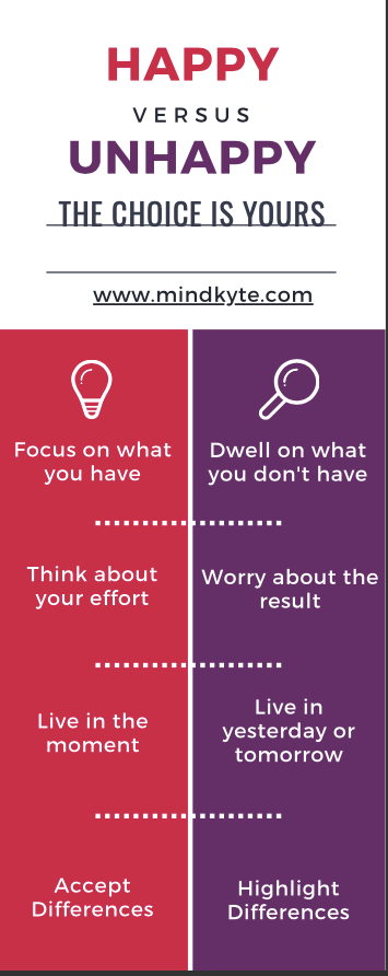 A poster in red and purple showing the four key differences between a happy and an unhappy attitude.