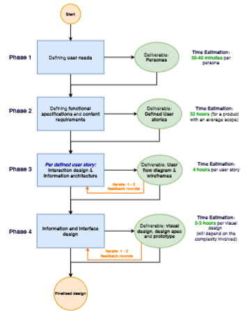what is your ux process? ux collective Research Flow Diagram