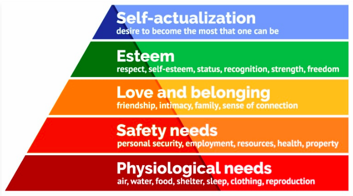 Day 3: Everything You Know About Maslow's Hierarchy Of Needs