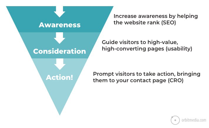 Benefits of internal linking for SEO