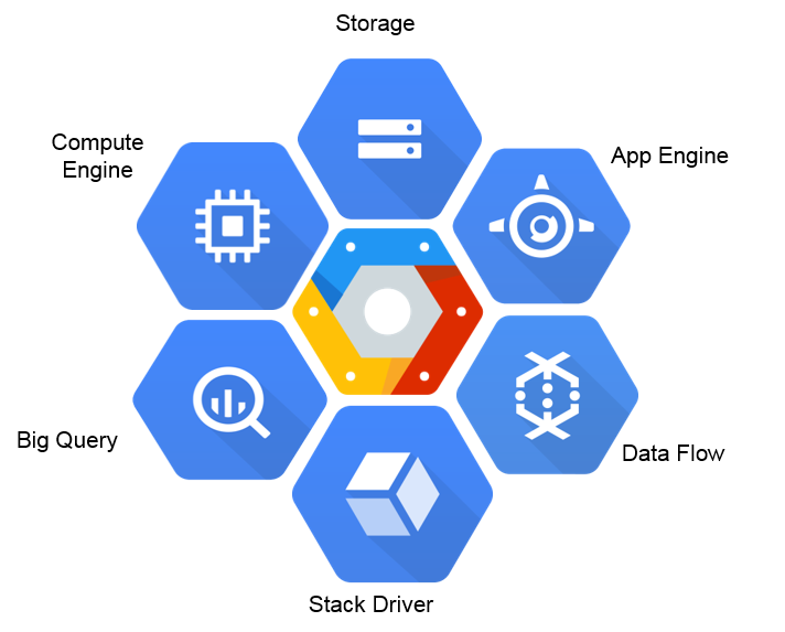 Google Cloud: Configuring Kubernetes Cluster in  GCP and Deploy Container