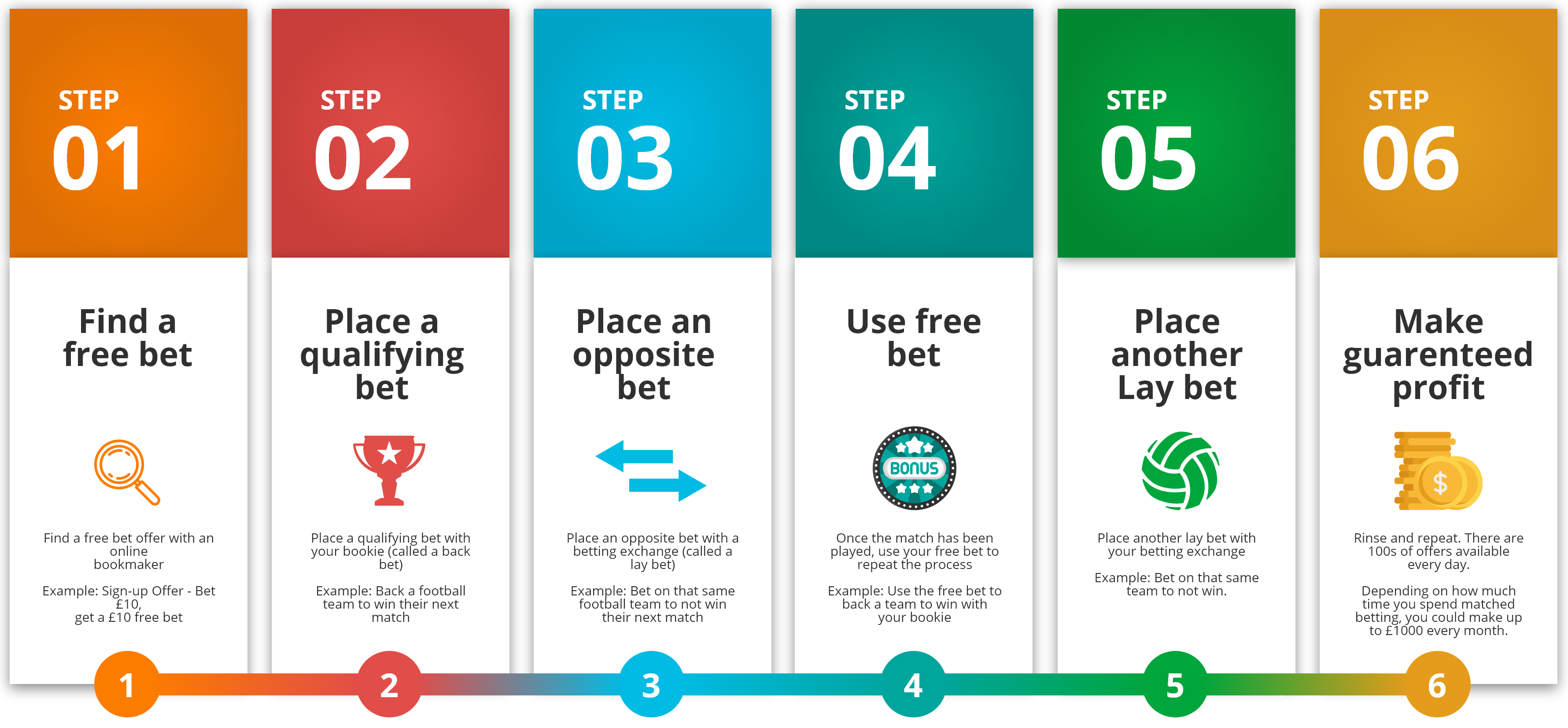 1 no risk matched betting scam binary options trading signals uk athletics
