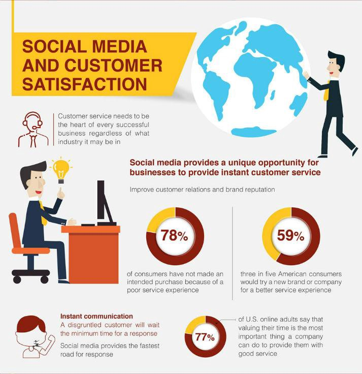 Social Media & Customer Service for Your Business