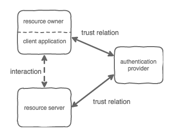 An in-depth look at the OAuth2 redirect flow - Runtime