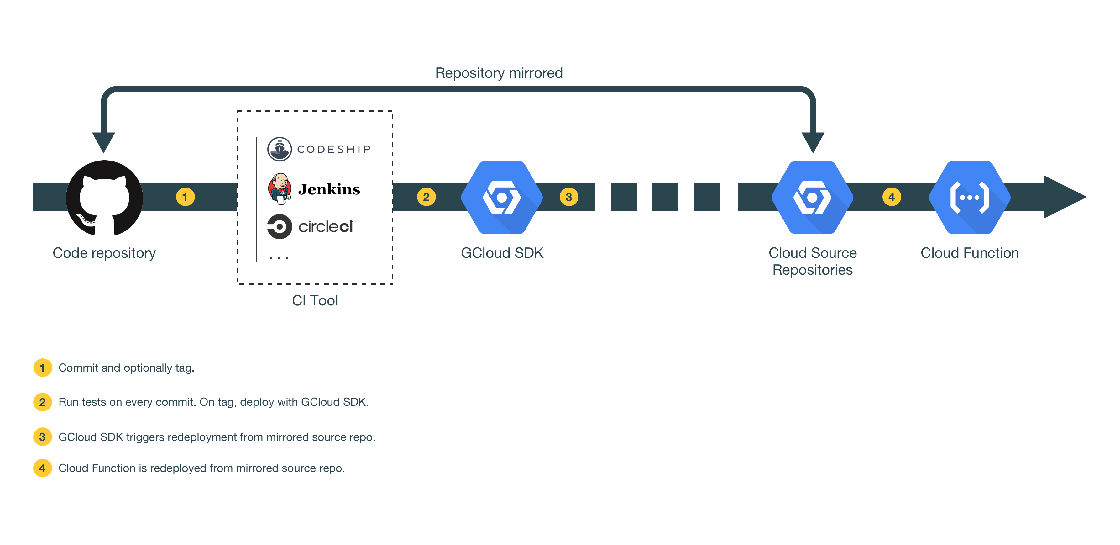 Continuous Deployment for Serverless Google Cloud Functions