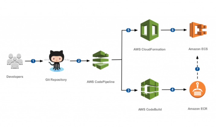 Continuous Deployment with AWS CodePipeline - Mohammed