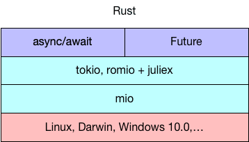 Explained: How does async work in Rust? - Level Up Coding