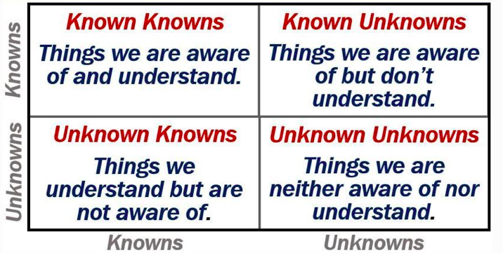 Image result for knowns unknowns quadrant categories