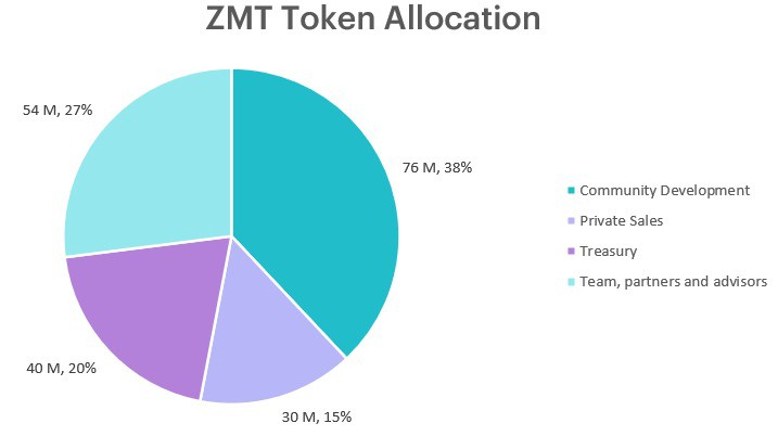 Zipmex launches native digital asset token with the goal of rewarding loyal members with lifestyle…