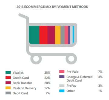 How APAC E-Commerce Merchants Can Overcome Challenges Of