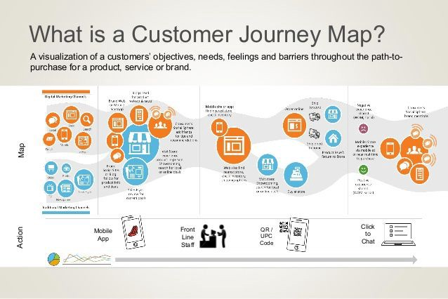 Beyond The Customer Journey Corsairs Business - Customer journey map app