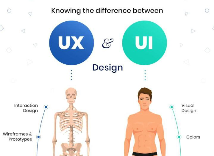 Ux And Ui What S The Difference By Aorthar Medium