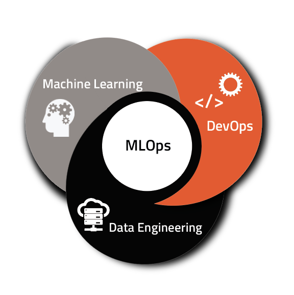Cross section of Machine Learning + DevOps + Data Engineering = MLOps