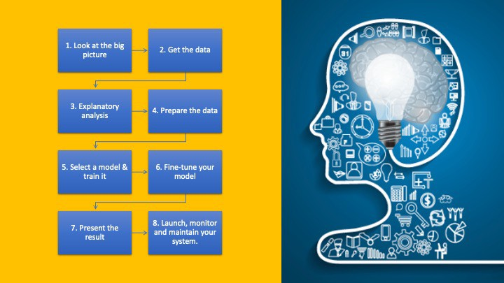 The Data Science Process—8 Steps To A Successful Project