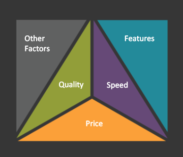 Quality, Speed, Price and Other Factors as a collection of triangles that make up a square